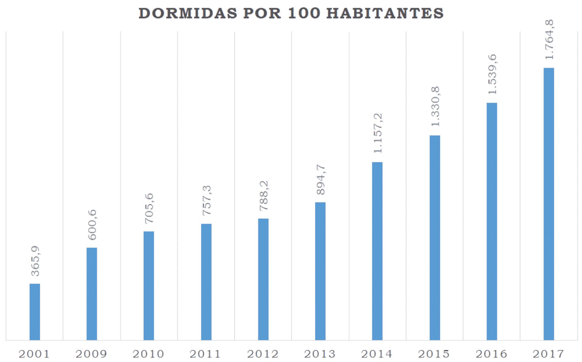67% de retorno em imóveis turísticos em Portugal